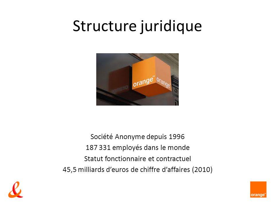 Structure juridique Société Anonyme depuis 1996 187 331 employés dans le monde Statut fonctionnaire et contractuel 45,5 milliards deuros de chiffre da