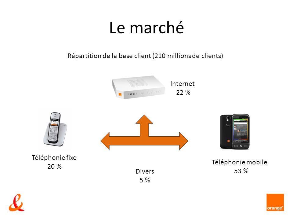Le marché Internet 22 % Téléphonie mobile 53 % Téléphonie fixe 20 % Divers 5 % Répartition de la base client (210 millions de clients)