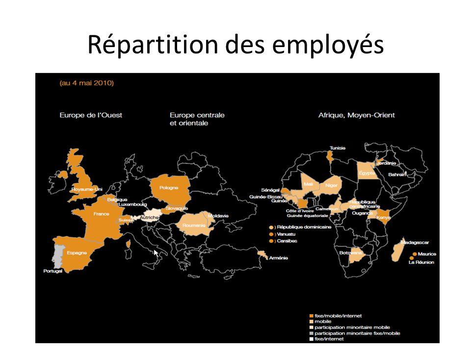 Répartition des employés