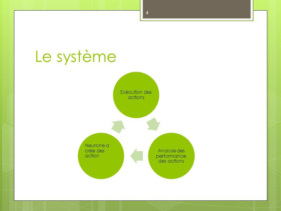 Le système Exécution des actions Analyse des performance des actions Neurone a crée des action 4
