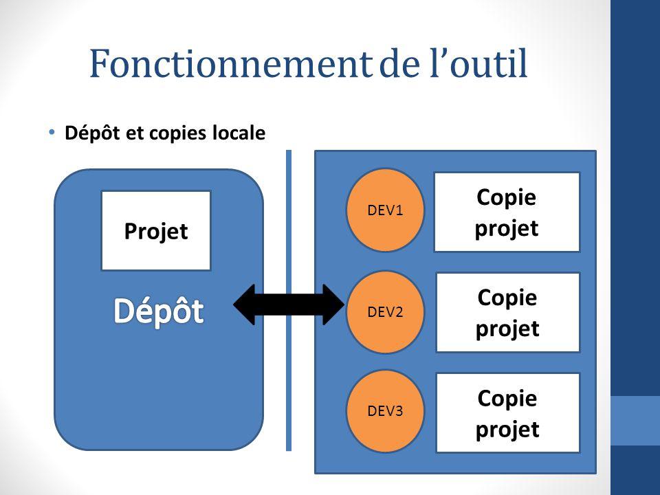 Fonctionnement sans VCS 2 développeurs récupèrent un même fichier et apportent des modifications à celui-ci Fichier Dev2 Dev1 Lecture Test.java Tes.java(1)Test.java(2)