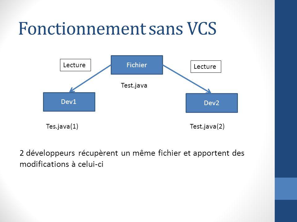 Fonctionnement sans VCS 2 développeurs récupèrent un même fichier et apportent des modifications à celui-ci Fichier Dev2 Dev1 Lecture Test.java Tes.ja