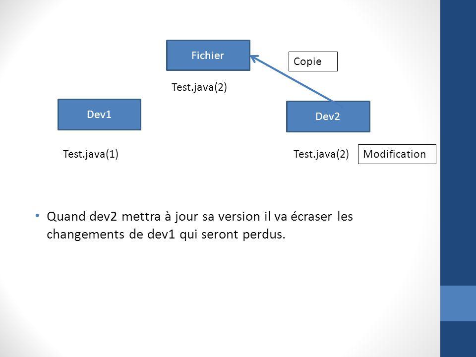 Quand dev2 mettra à jour sa version il va écraser les changements de dev1 qui seront perdus. Fichier Dev2 Dev1 Test.java(2) Test.java(1)Test.java(2) C