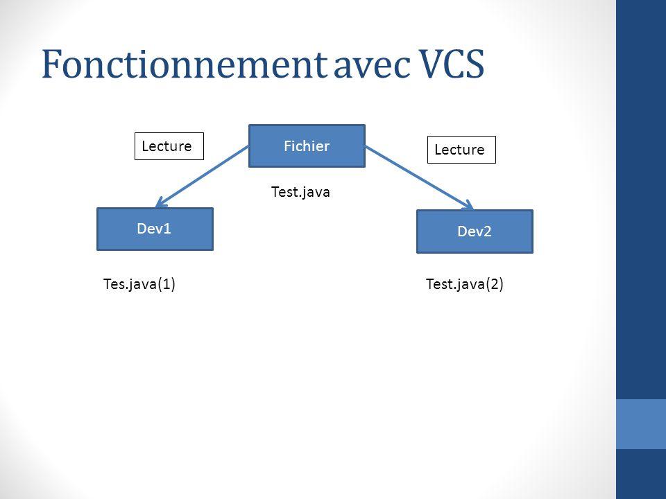 Fonctionnement avec VCS Fichier Dev2 Dev1 Lecture Test.java Tes.java(1)Test.java(2)