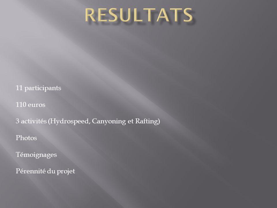 11 participants 110 euros 3 activités (Hydrospeed, Canyoning et Rafting) Photos Témoignages Pérennité du projet