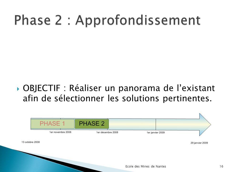 OBJECTIF : Réaliser un panorama de lexistant afin de sélectionner les solutions pertinentes. Ecole des Mines de Nantes16