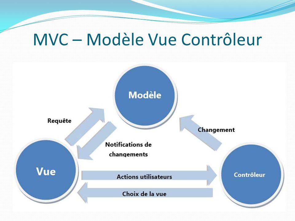 MVC – Modèle Vue Contrôleur