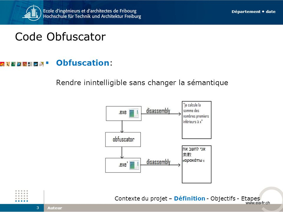 Code Obfuscator Obfuscation: Rendre inintelligible sans changer la sémantique Auteur 3 Département date Contexte du projet – Définition - Objectifs -