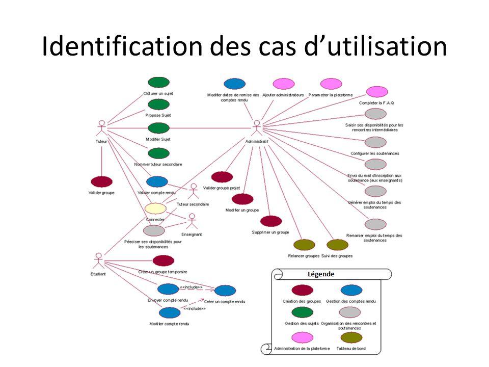 Analyse détaillé des cas dutilisation ActeurSystème 1.