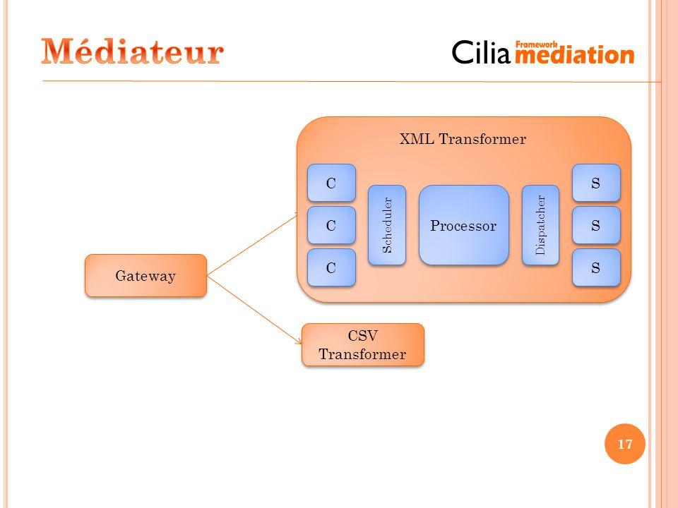 17 CSV Transformer XML Transformer Gateway XML Transformer C C C C C C S S S S S S Processor Scheduler Dispatcher