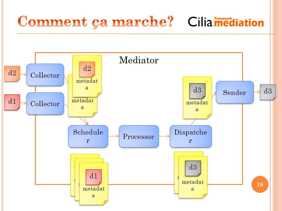 Mediator 18 Collector d1 Schedule r Processor Dispatche r Sender metadat a d1 metadat a d2 metadat a d3 metadat a d3 metadat a d3 metadat a d1 Collect