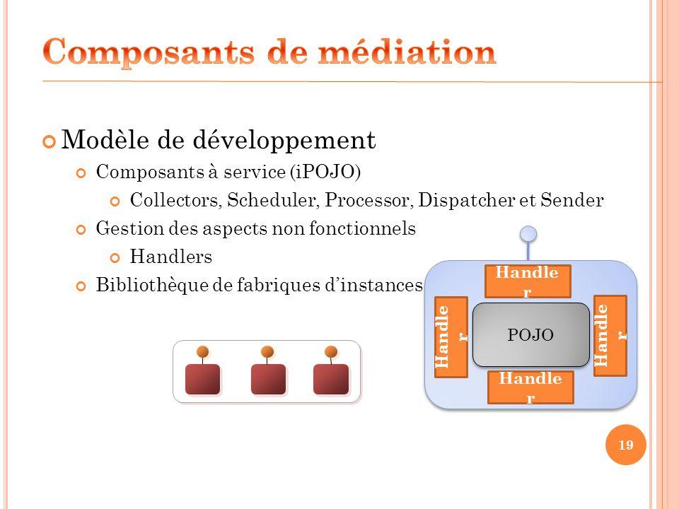 19 Modèle de développement Composants à service (iPOJO) Collectors, Scheduler, Processor, Dispatcher et Sender Gestion des aspects non fonctionnels Ha
