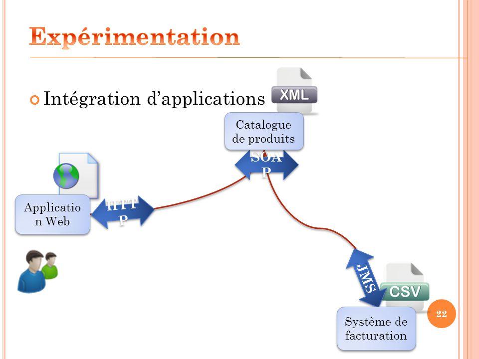 22 Intégration dapplications HTT P SOA P JMS Applicatio n Web Système de facturation Catalogue de produits