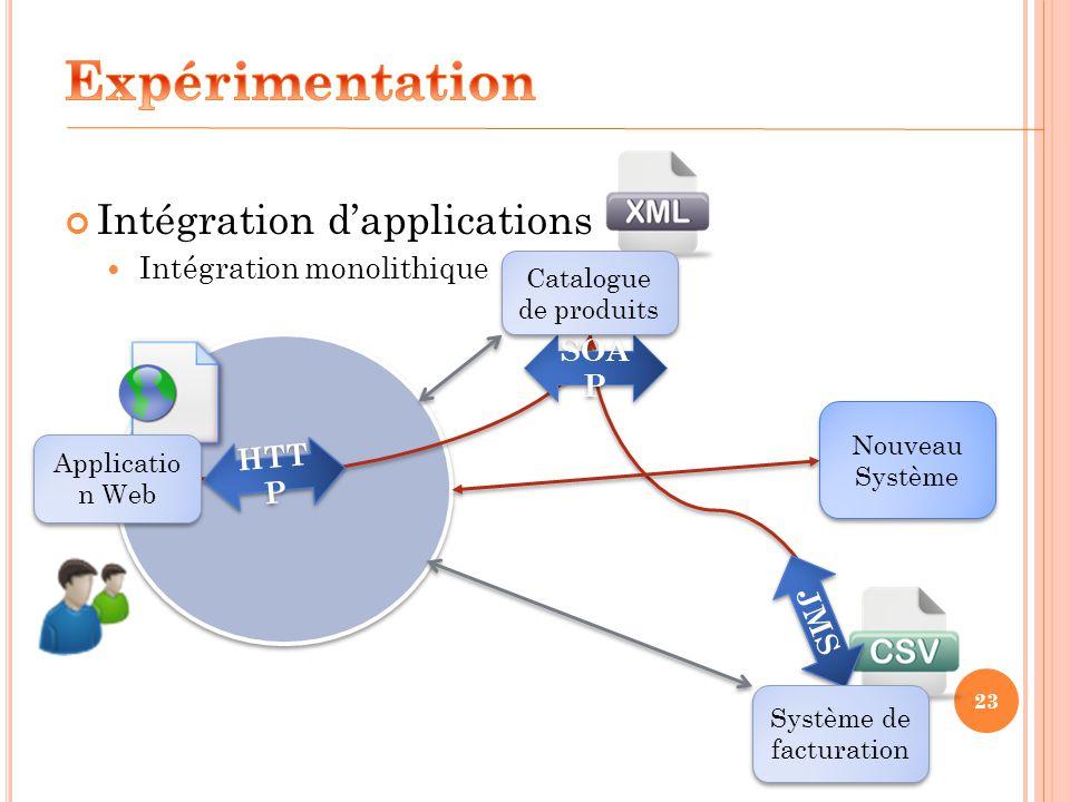 Intégration dapplications Intégration monolithique 23 HTT P SOA P JMS Applicatio n Web Système de facturation Catalogue de produits Nouveau Système