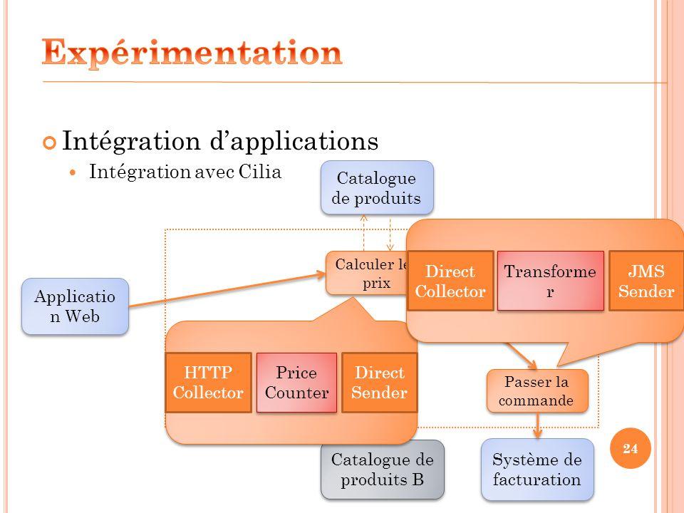 24 Intégration dapplications Intégration avec Cilia Applicatio n Web Système de facturation Catalogue de produits Calculer les prix Passer la commande