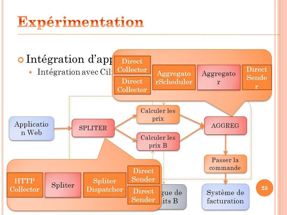 25 Intégration dapplications Intégration avec Cilia Applicatio n Web Système de facturation Catalogue de produits Calculer les prix Passer la commande