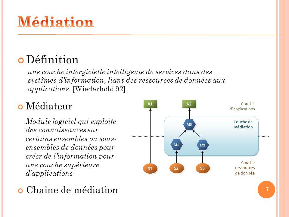 Couche dapplications Couche ressources de donnée Couche de médiation Couche de médiation S1 S2 A2 A1 S3 7 M2 M1 M3 Définition Médiateur Chaîne de médi