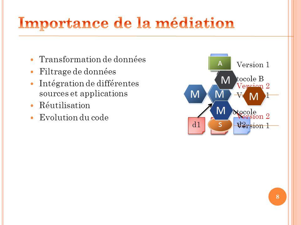 8 Transformation de données Filtrage de données Intégration de différentes sources et applications Réutilisation Evolution du code M M d1 d2 M M d1 d2