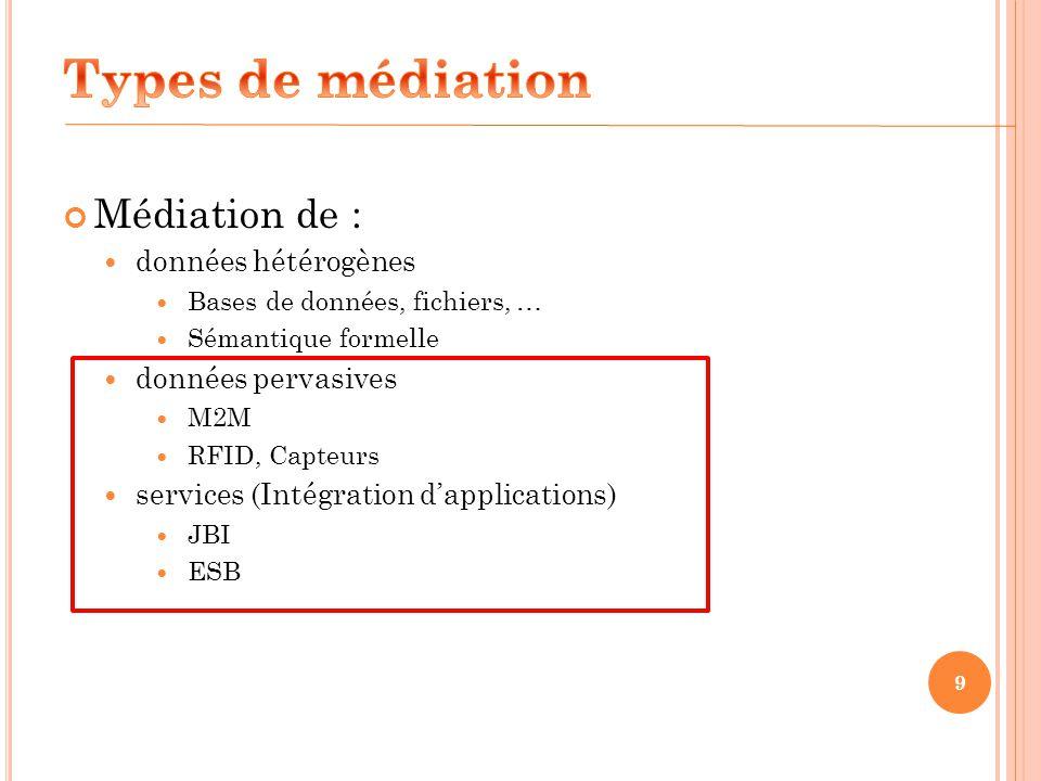 9 Médiation de : données hétérogènes Bases de données, fichiers, … Sémantique formelle données pervasives M2M RFID, Capteurs services (Intégration dap