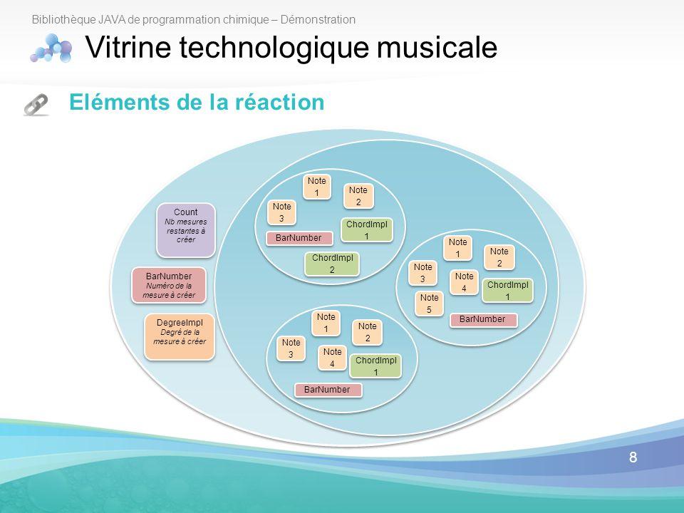 8 Bibliothèque JAVA de programmation chimique – Démonstration Vitrine technologique musicale Eléments de la réaction Count Nb mesures restantes à crée