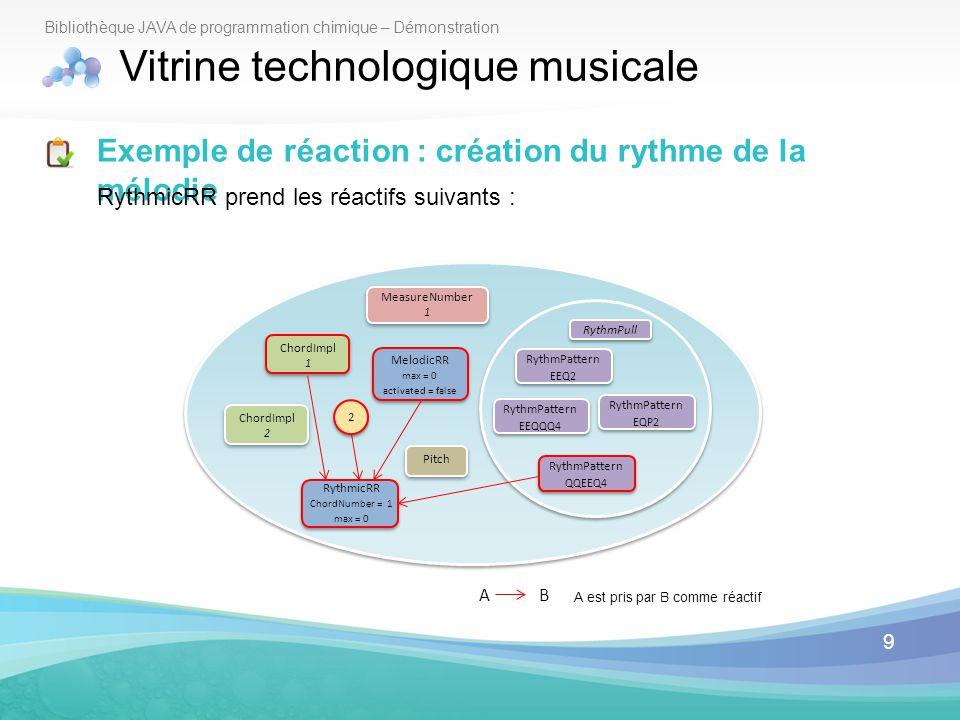 9 Bibliothèque JAVA de programmation chimique – Démonstration Vitrine technologique musicale Exemple de réaction : création du rythme de la mélodie Ry