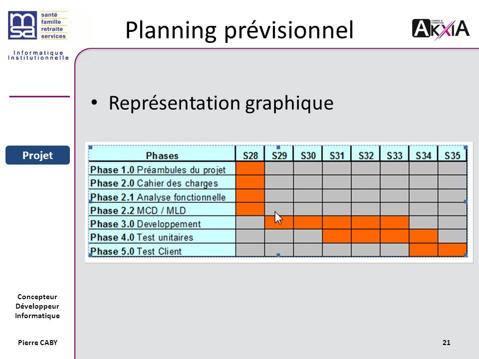 Concepteur Développeur Informatique Pierre CABY21 Planning prévisionnel Représentation graphique Sommaire Entreprise Projet Conclusion