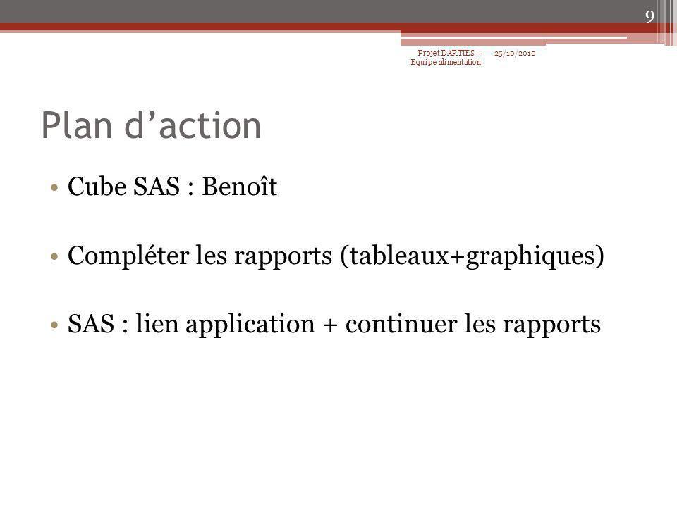 Plan daction Cube SAS : Benoît Compléter les rapports (tableaux+graphiques) SAS : lien application + continuer les rapports 25/10/2010Projet DARTIES –