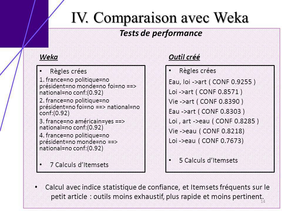 IV. Comparaison avec Weka WekaOutil créé 14 Calcul avec indice statistique de confiance, et Itemsets fréquents sur le petit article : outils moins exh