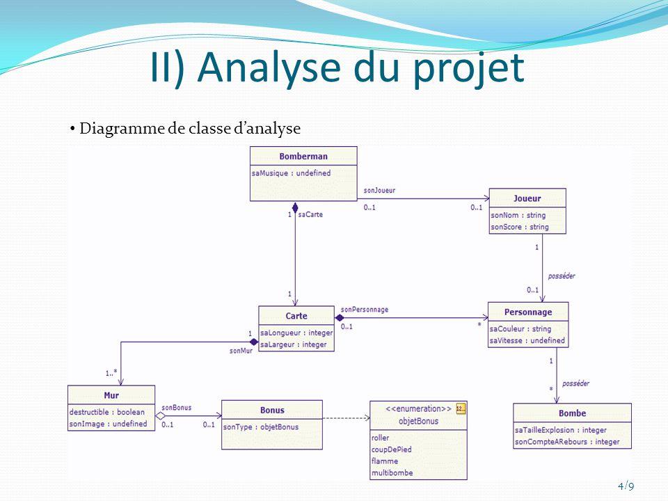 II) Analyse du projet 4/9 Diagramme de classe danalyse