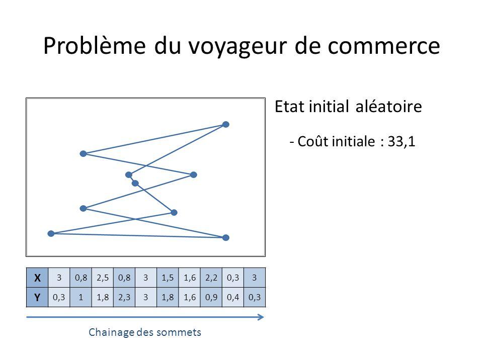 Etat initial aléatoire - Coût initiale : 33,1 Problème du voyageur de commerce X 30,82,50,831,51,62,20,33 Y 11,82,331,81,60,90,40,3 Chainage des somme