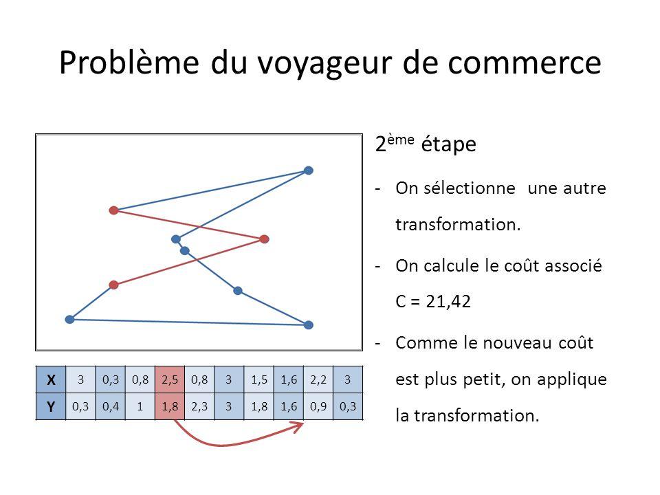 X 3 0,8 31,51,62,52,23 Y 0,30,412,331,81,61,80,90,3 2 ème étape -On sélectionne une autre transformation. -On calcule le coût associé C = 21,42 -Comme