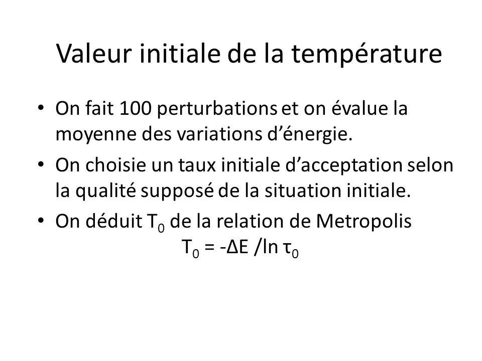 Valeur initiale de la température On fait 100 perturbations et on évalue la moyenne des variations dénergie. On choisie un taux initiale dacceptation