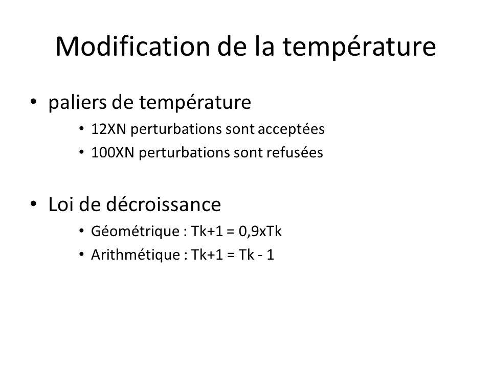 Modification de la température paliers de température 12XN perturbations sont acceptées 100XN perturbations sont refusées Loi de décroissance Géométri