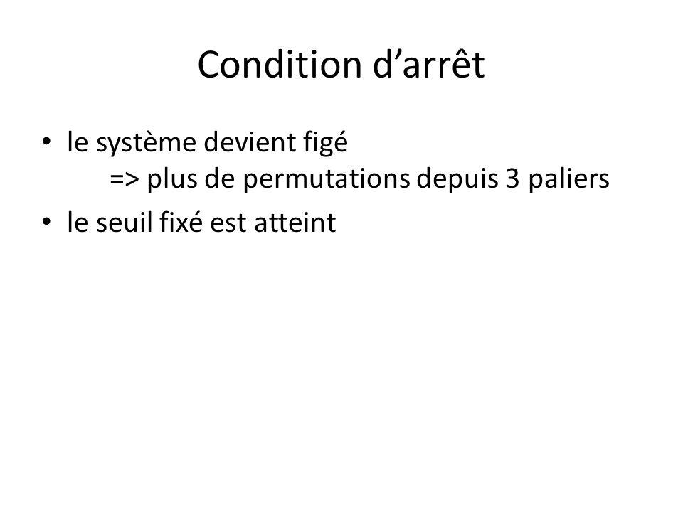 Condition darrêt le système devient figé => plus de permutations depuis 3 paliers le seuil fixé est atteint