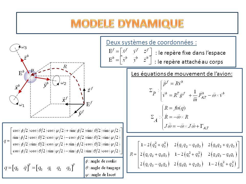 Deux systèmes de coordonnées : : le repère fixe dans lespace : le repère attaché au corps Les équations de mouvement de lavion: