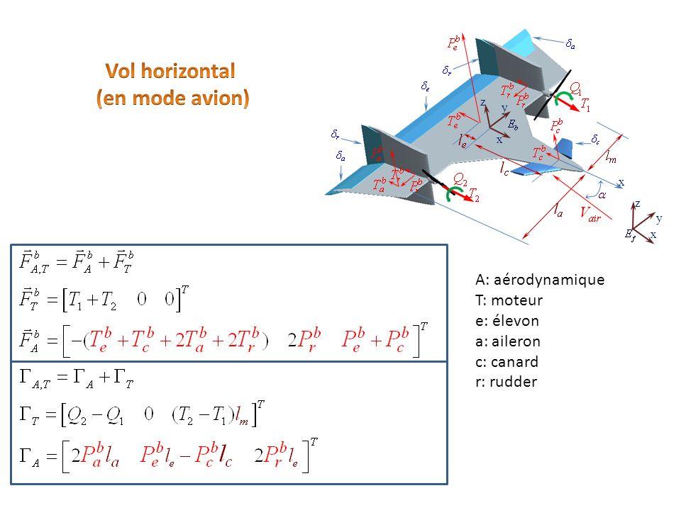 x y z z x y : la vitesse de rotation de chaque moteur A: aérodynamique T: moteur e: élevon a: aileron c: canard r: rudder slip: slipstream Théorème de Bernoulli: