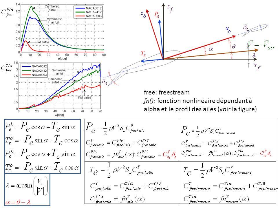 free: freestream fn(): fonction nonlinéaire dépendant à alpha et le profil des ailes (voir la figure)