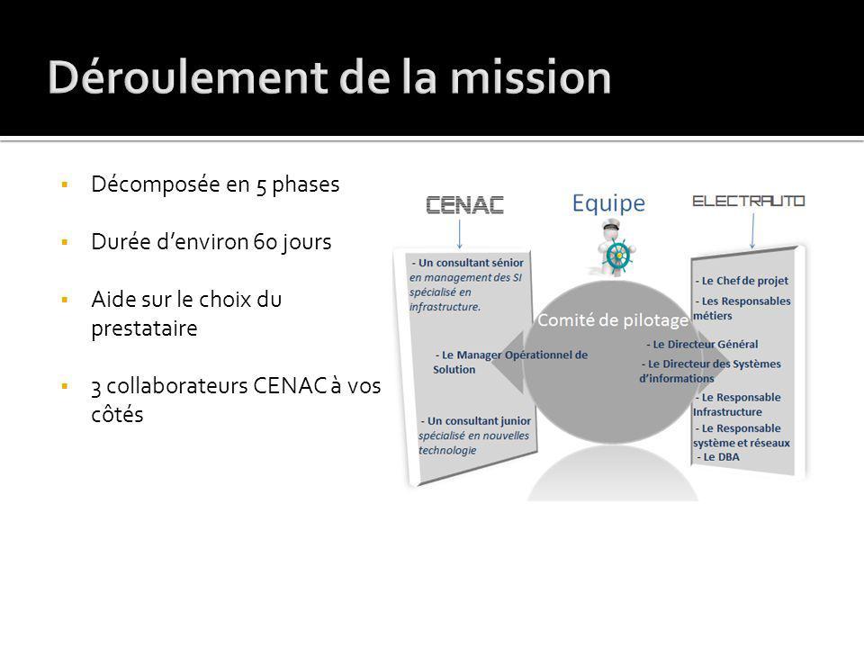 Décomposée en 5 phases Durée denviron 60 jours Aide sur le choix du prestataire 3 collaborateurs CENAC à vos côtés