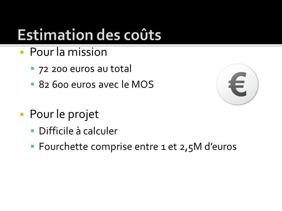 Pour la mission 72 200 euros au total 82 600 euros avec le MOS Pour le projet Difficile à calculer Fourchette comprise entre 1 et 2,5M deuros
