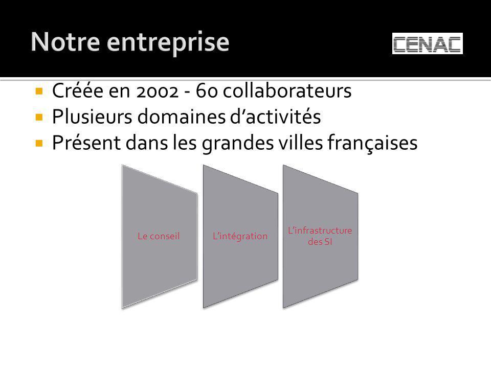 Créée en 2002 - 60 collaborateurs Plusieurs domaines dactivités Présent dans les grandes villes françaises Le conseilLintégration Linfrastructure des SI