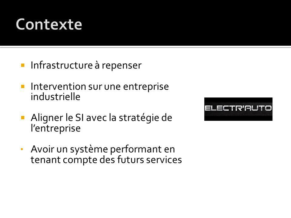 Infrastructure à repenser Intervention sur une entreprise industrielle Aligner le SI avec la stratégie de lentreprise Avoir un système performant en tenant compte des futurs services