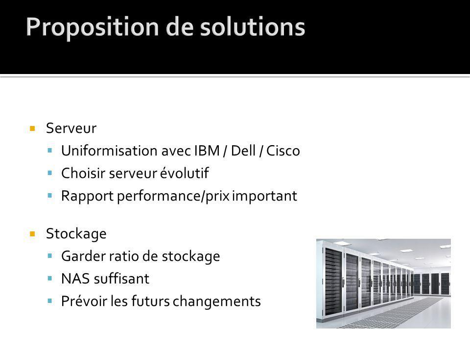 Serveur Uniformisation avec IBM / Dell / Cisco Choisir serveur évolutif Rapport performance/prix important Stockage Garder ratio de stockage NAS suffisant Prévoir les futurs changements