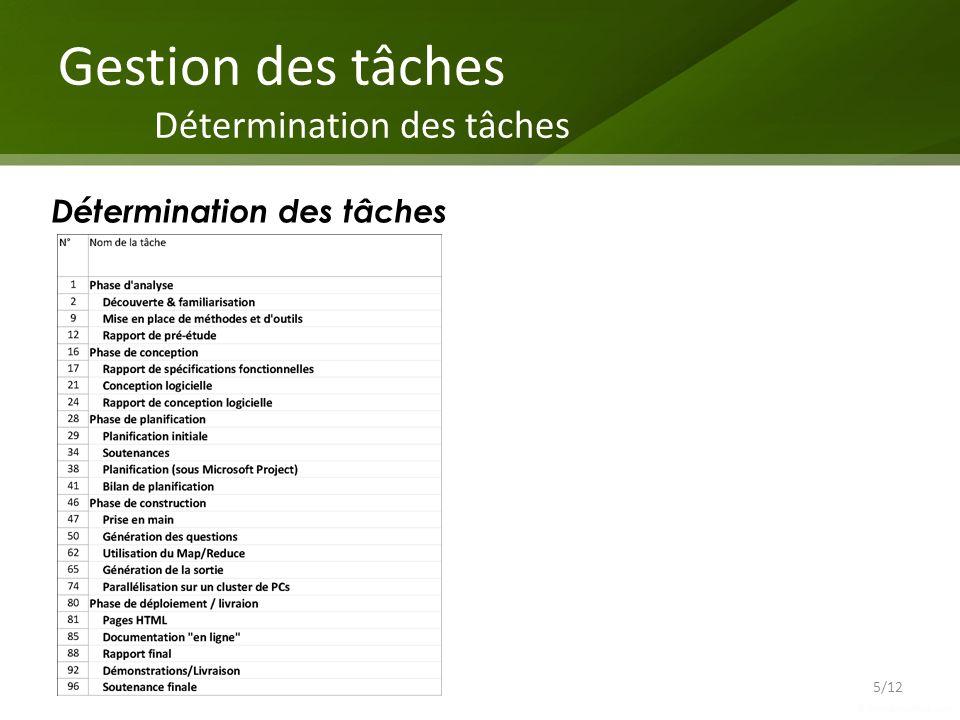 Gestion des tâches Détermination des tâches 5/12 Détermination des tâches