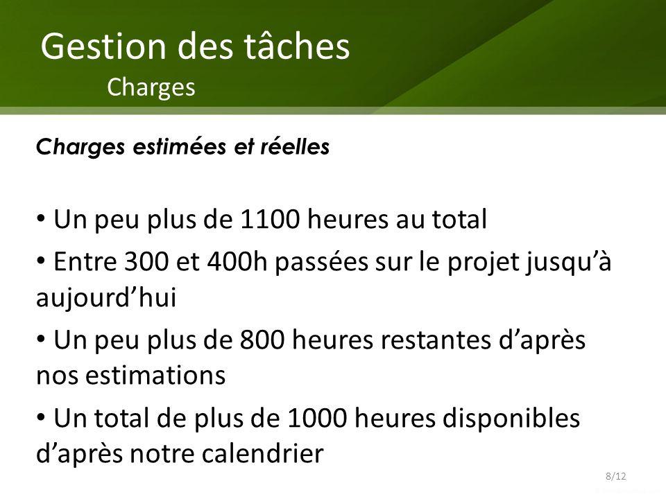 Gestion des tâches Charges 8/12 Charges estimées et réelles Un peu plus de 1100 heures au total Entre 300 et 400h passées sur le projet jusquà aujourd