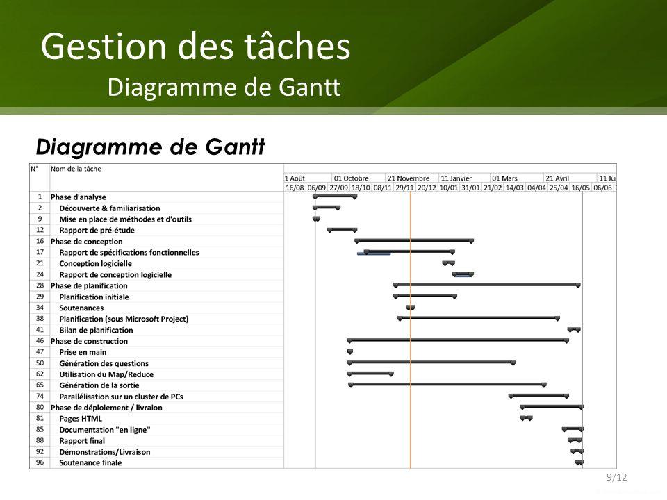 Gestion des tâches Diagramme de Gantt 9/12 Diagramme de Gantt