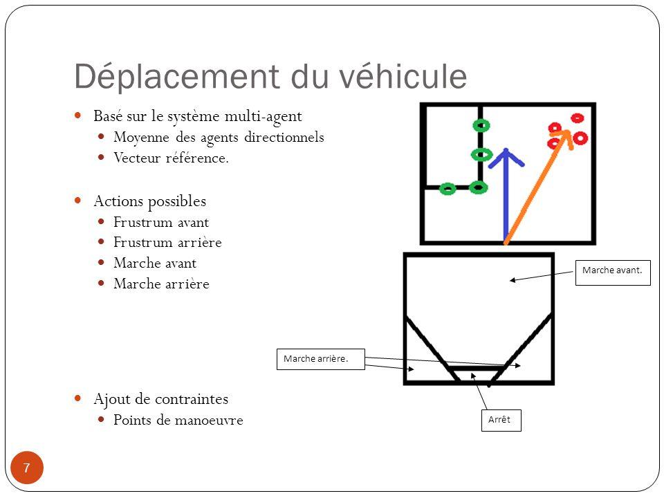 Déplacement du véhicule Basé sur le système multi-agent Moyenne des agents directionnels Vecteur référence. Actions possibles Frustrum avant Frustrum