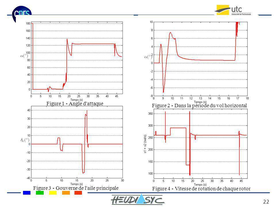 Figure 1 - Angle d'attaque Figure 2 - Dans la période du vol horizontal Figure 3 - Gouverne de l'aile principale Figure 4 - Vitesse de rotation de cha