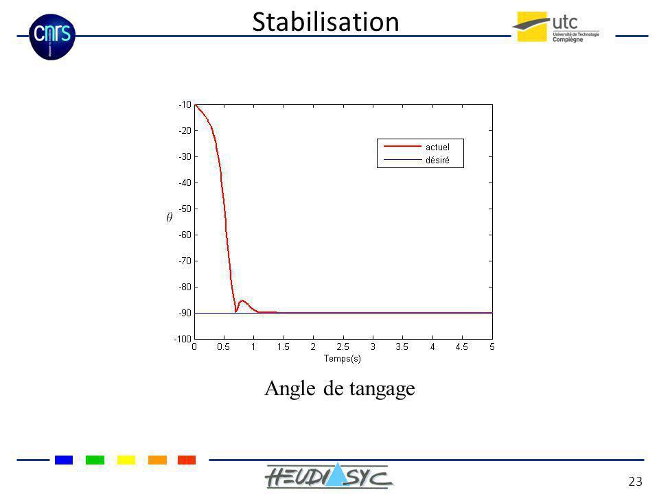 Stabilisation 23 Angle de tangage
