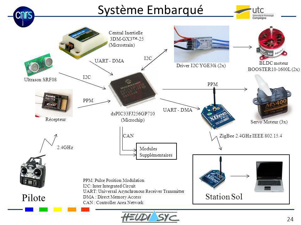 Système Embarqué 24 Station Sol ZigBee 2.4GHz IEEE 802.15.4 Pilote dsPIC33FJ256GP710 (Microchip) 2.4GHz Récepteur Ultrason SRF08 Central Inertielle 3D