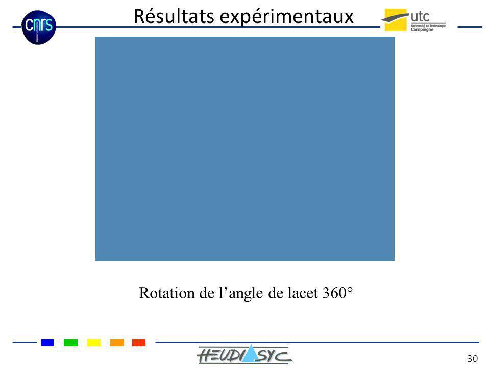 Résultats expérimentaux 30 Rotation de langle de lacet 360°
